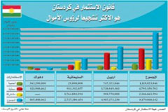إقليم كوردستان السابع في الشرق الأوسط من ناحية قيمة الاستثمارات